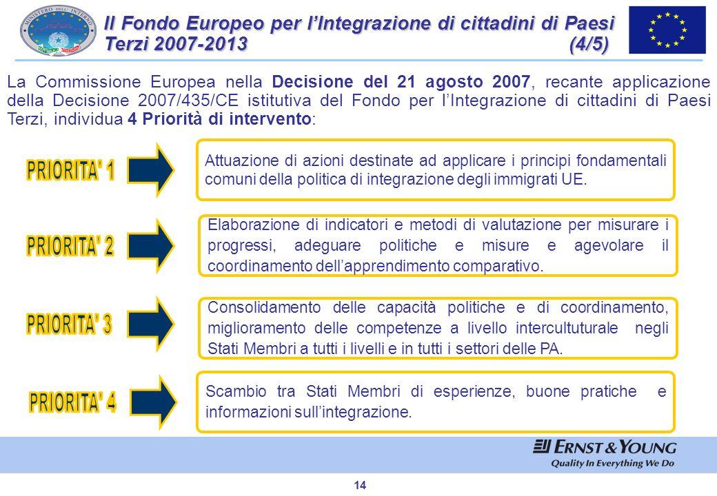 Il Fondo Europeo per l'Integrazione di cittadini di Paesi Terzi 2007-2013 (4/5)