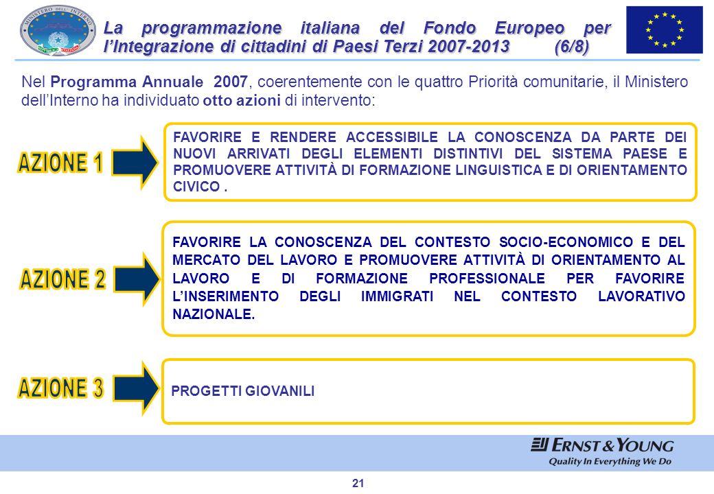 La programmazione italiana del Fondo Europeo per l'Integrazione di cittadini di Paesi Terzi 2007-2013 (6/8)