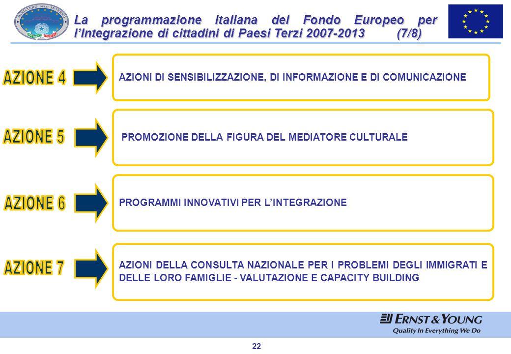 La programmazione italiana del Fondo Europeo per l'Integrazione di cittadini di Paesi Terzi 2007-2013 (7/8)