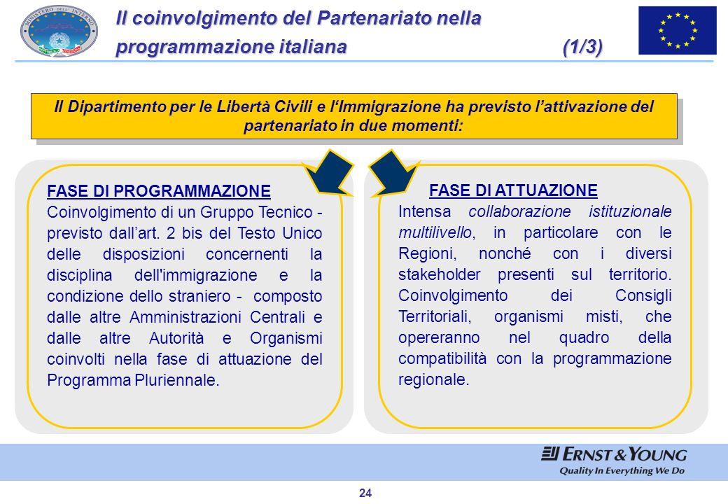 Il coinvolgimento del Partenariato nella programmazione italiana (1/3)