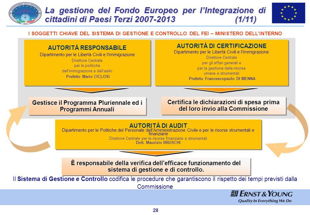 La gestione del Fondo Europeo per l'Integrazione di cittadini di Paesi Terzi 2007-2013 (1/11)