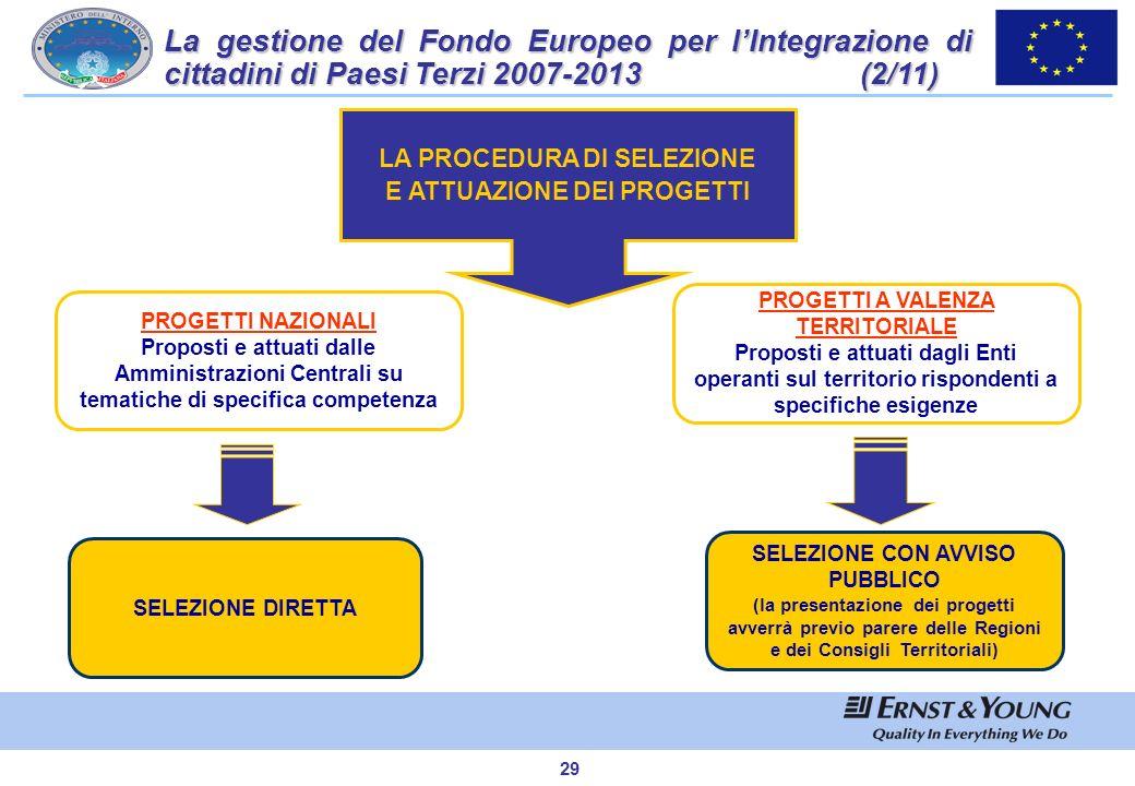 La gestione del Fondo Europeo per l'Integrazione di cittadini di Paesi Terzi 2007-2013 (2/11)
