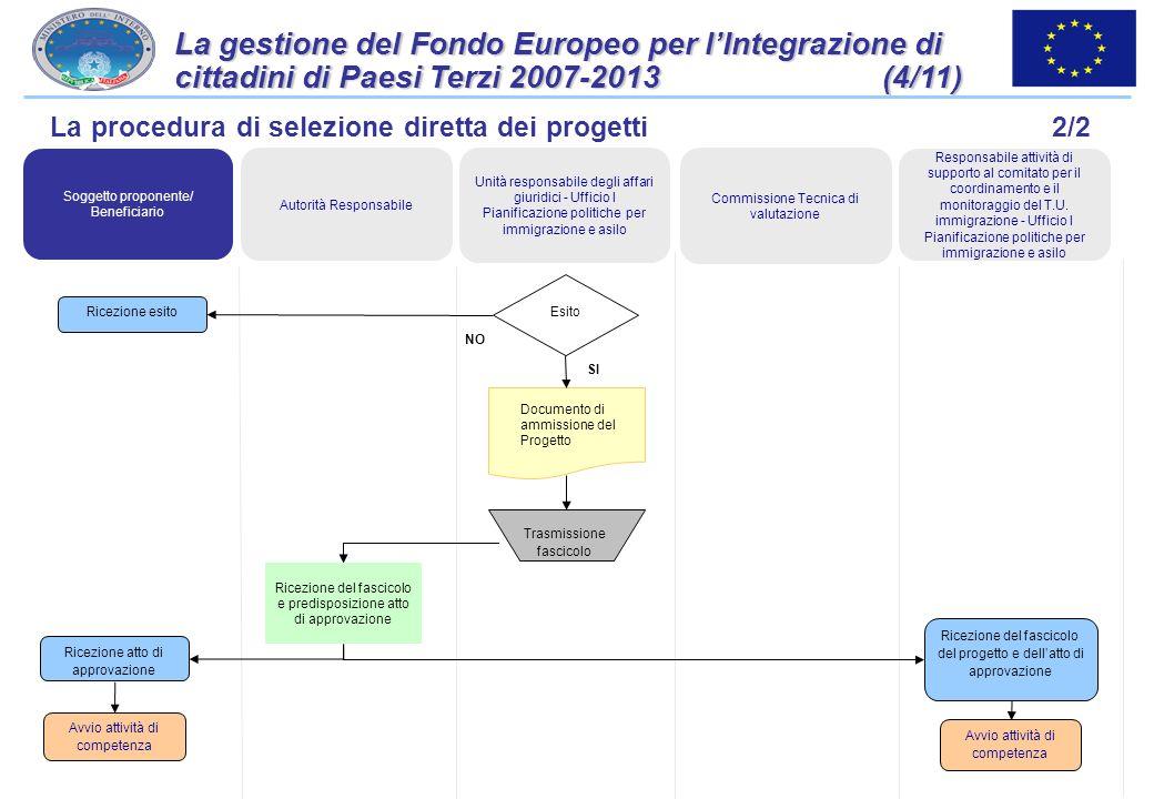 La gestione del Fondo Europeo per l'Integrazione di cittadini di Paesi Terzi 2007-2013 (4/11)