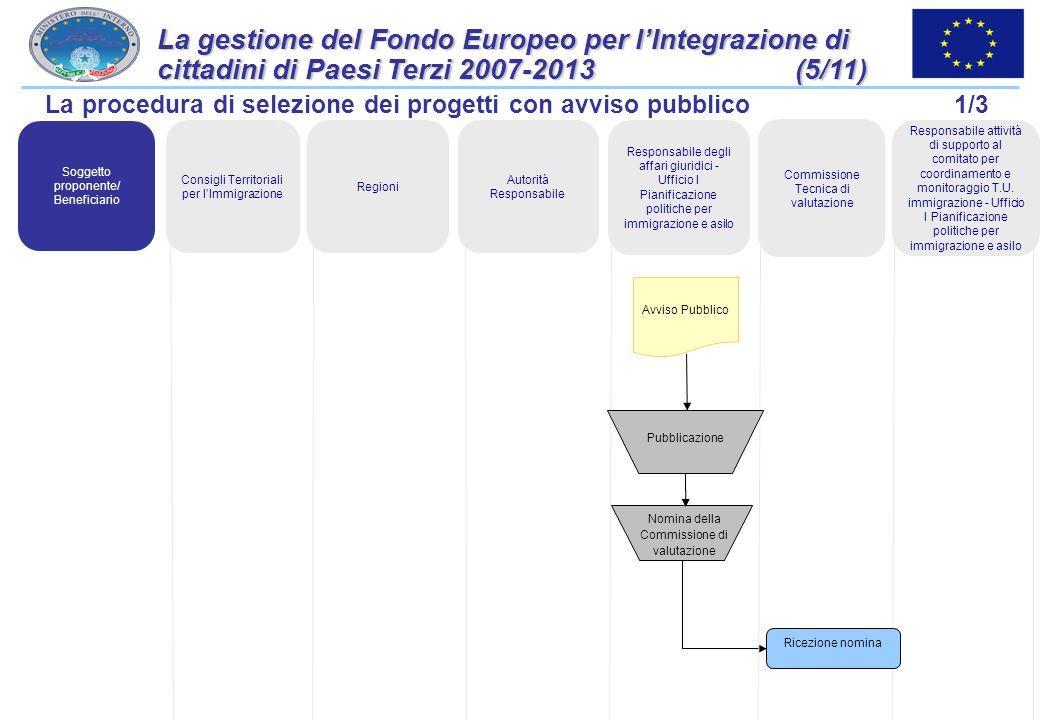 La gestione del Fondo Europeo per l'Integrazione di cittadini di Paesi Terzi 2007-2013 (5/11)