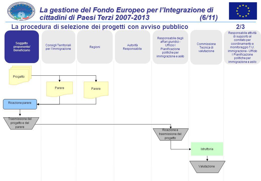 La gestione del Fondo Europeo per l'Integrazione di cittadini di Paesi Terzi 2007-2013 (6/11)