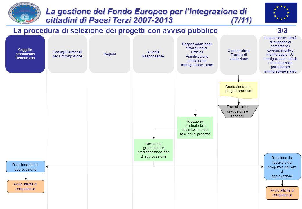 La gestione del Fondo Europeo per l'Integrazione di cittadini di Paesi Terzi 2007-2013 (7/11)