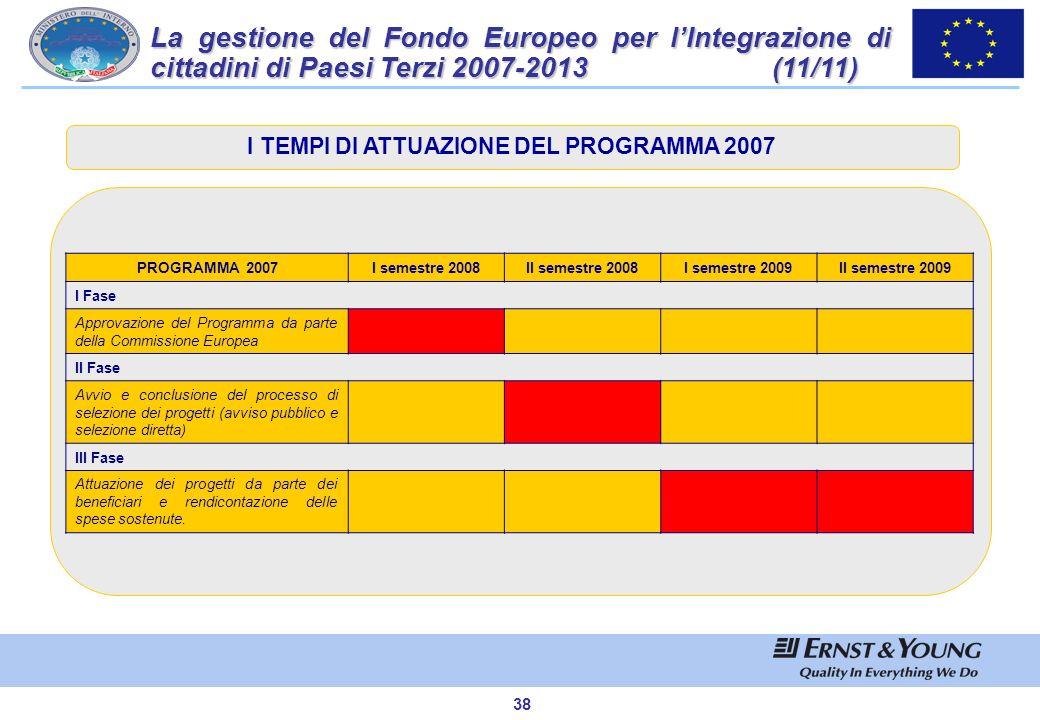 I TEMPI DI ATTUAZIONE DEL PROGRAMMA 2007
