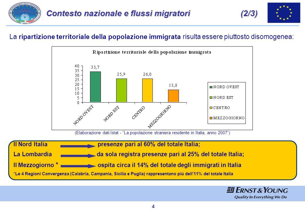 Contesto nazionale e flussi migratori (2/3)