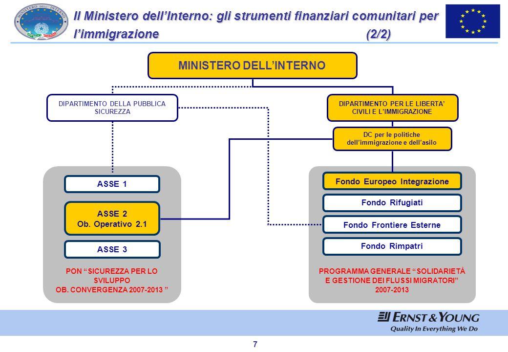 Il Ministero dell'Interno: gli strumenti finanziari comunitari per l'immigrazione (2/2)