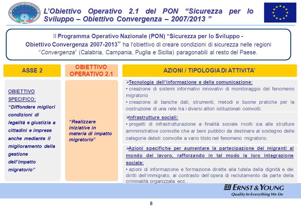 AZIONI / TIPOLOGIA DI ATTIVITA'