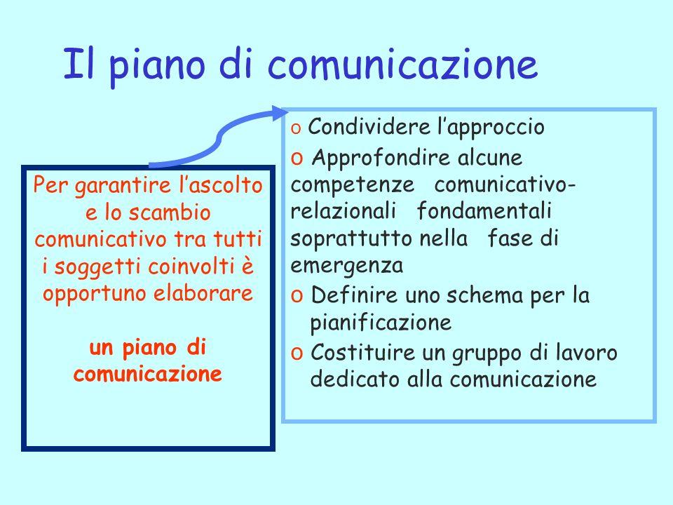 un piano di comunicazione