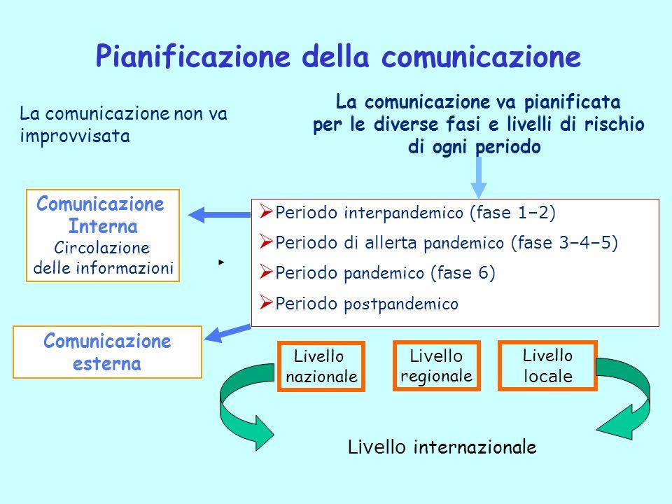 Pianificazione della comunicazione