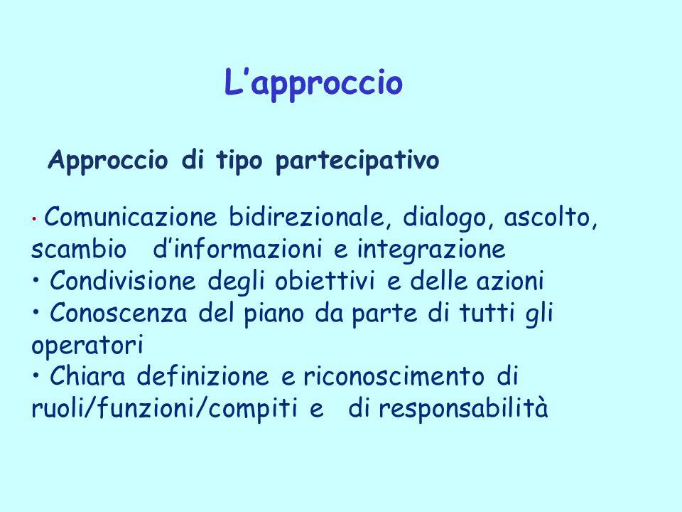 L'approccio Approccio di tipo partecipativo