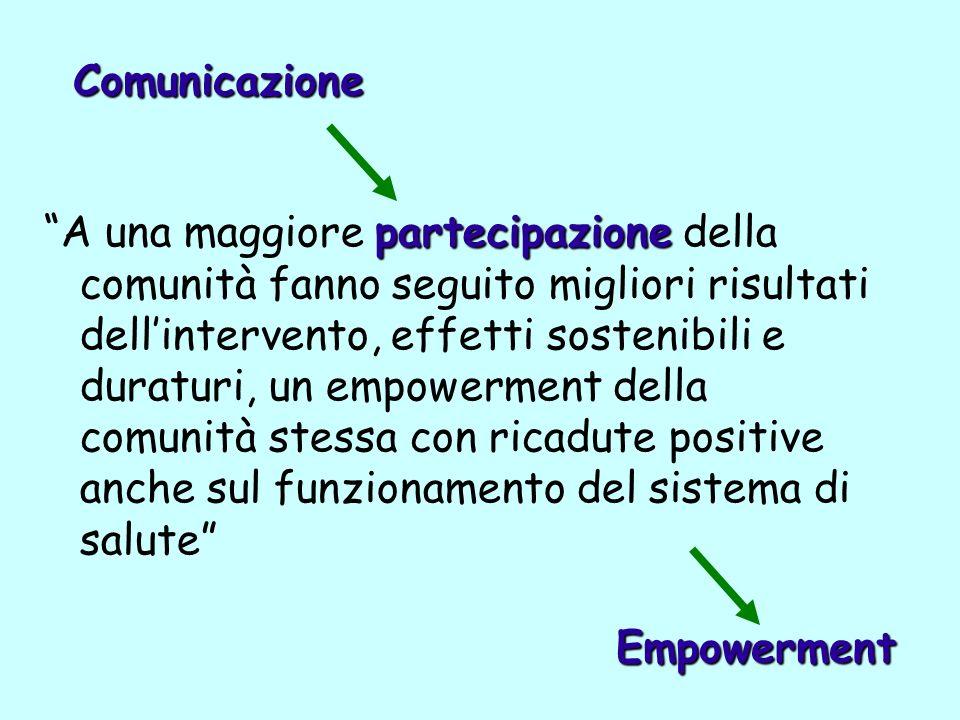 Comunicazione Empowerment
