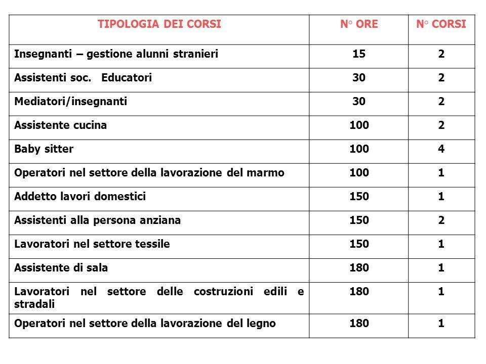TIPOLOGIA DEI CORSI N° ORE. N° CORSI. Insegnanti – gestione alunni stranieri. 15. 2. Assistenti soc. Educatori.