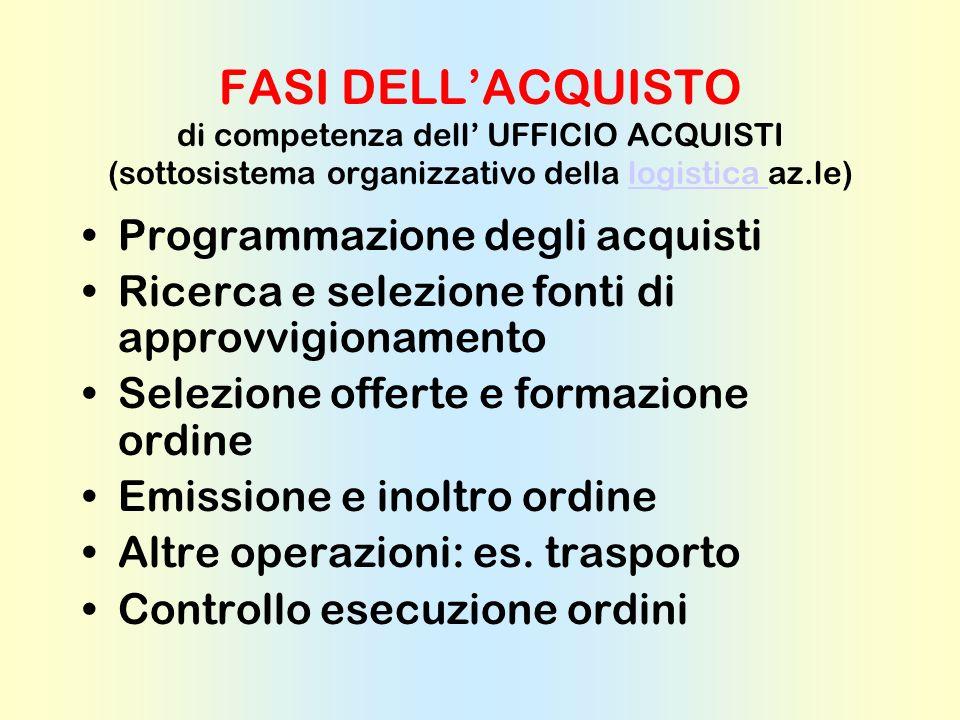 FASI DELL'ACQUISTO di competenza dell' UFFICIO ACQUISTI (sottosistema organizzativo della logistica az.le)