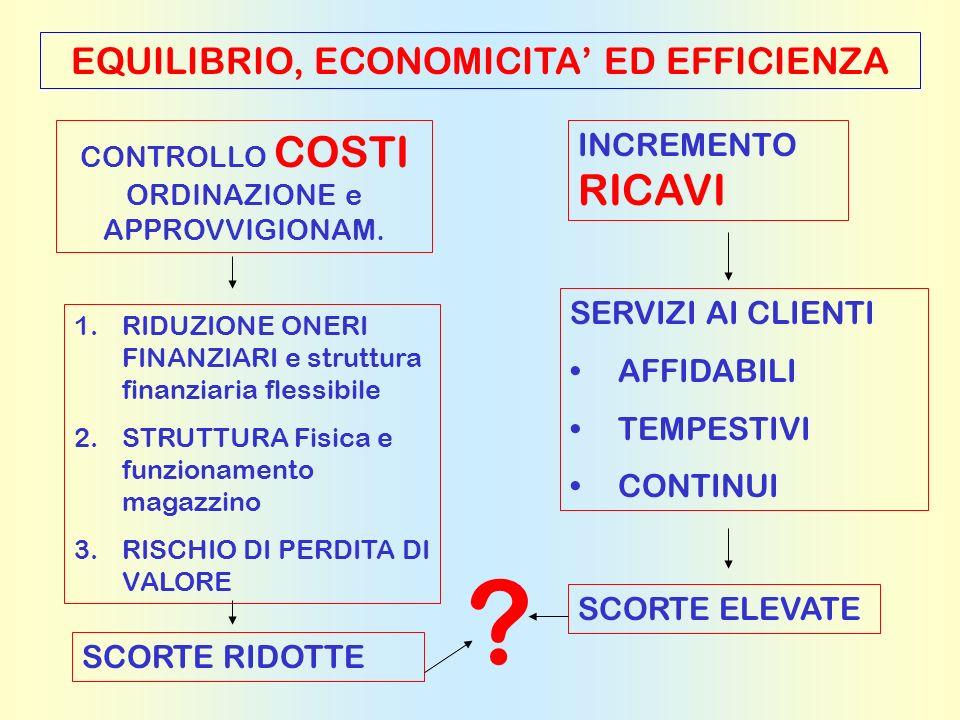 EQUILIBRIO, ECONOMICITA' ED EFFICIENZA INCREMENTO RICAVI