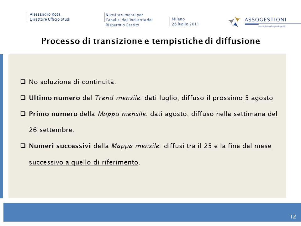 Processo di transizione e tempistiche di diffusione