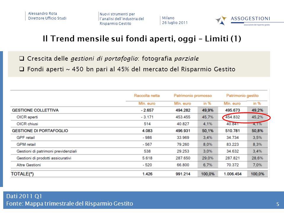 Il Trend mensile sui fondi aperti, oggi – Limiti (1)