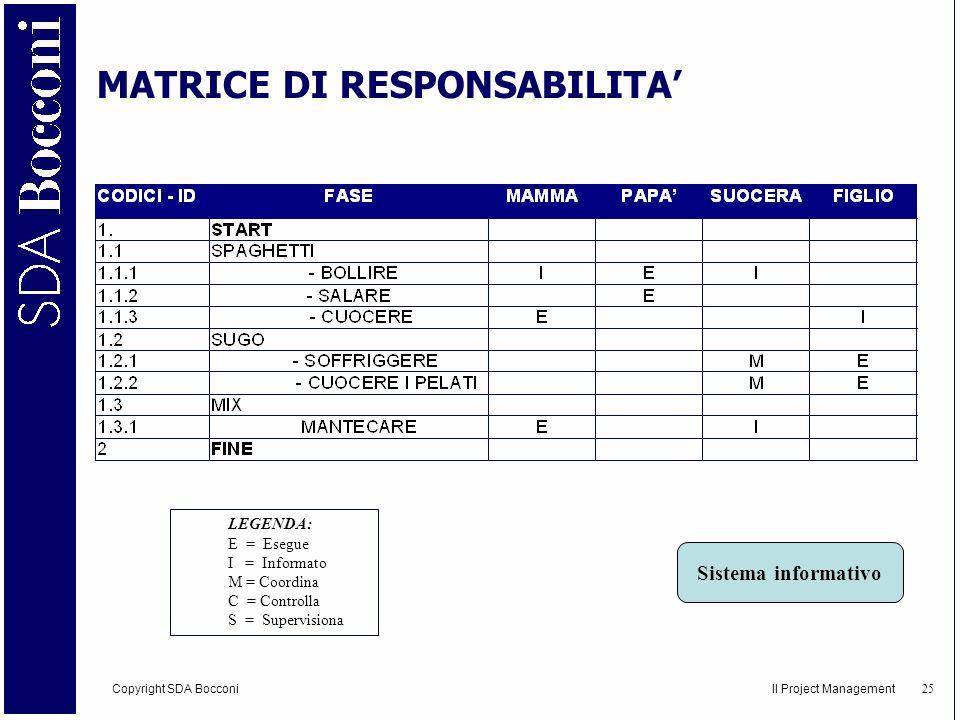MATRICE DI RESPONSABILITA'