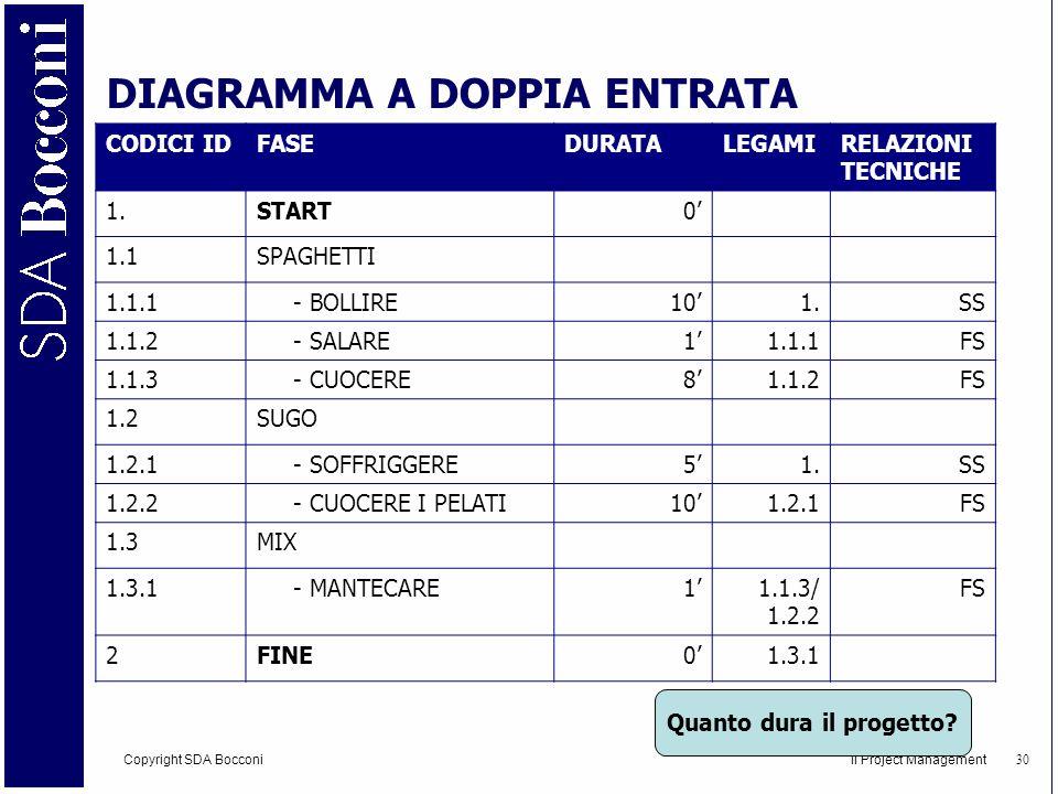DIAGRAMMA A DOPPIA ENTRATA