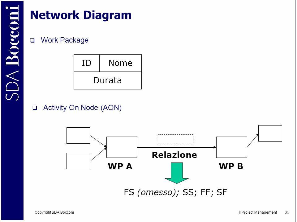Network Diagram ID Nome Durata Relazione WP A WP B