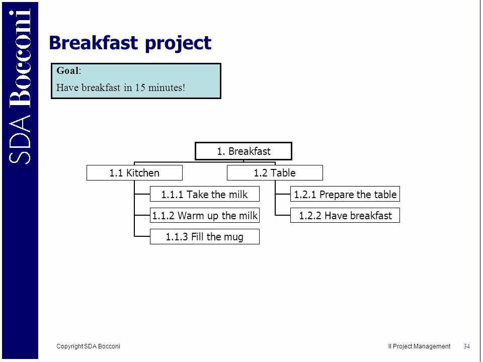Breakfast project Goal: Have breakfast in 15 minutes!
