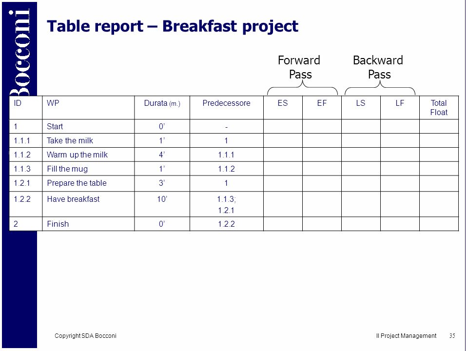 Table report – Breakfast project