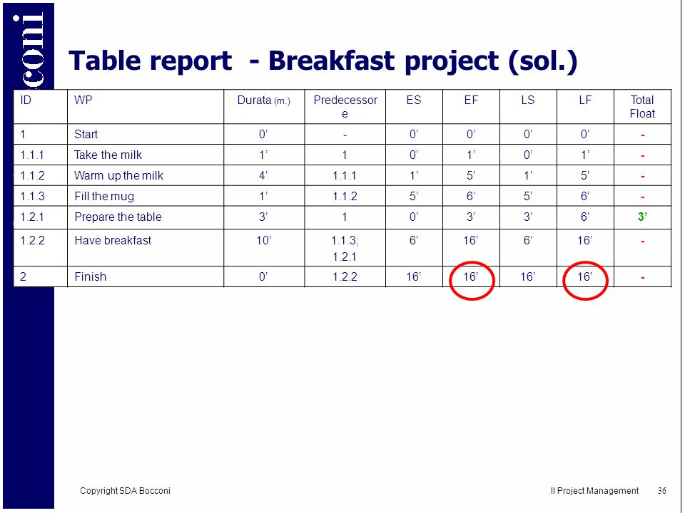Table report - Breakfast project (sol.)