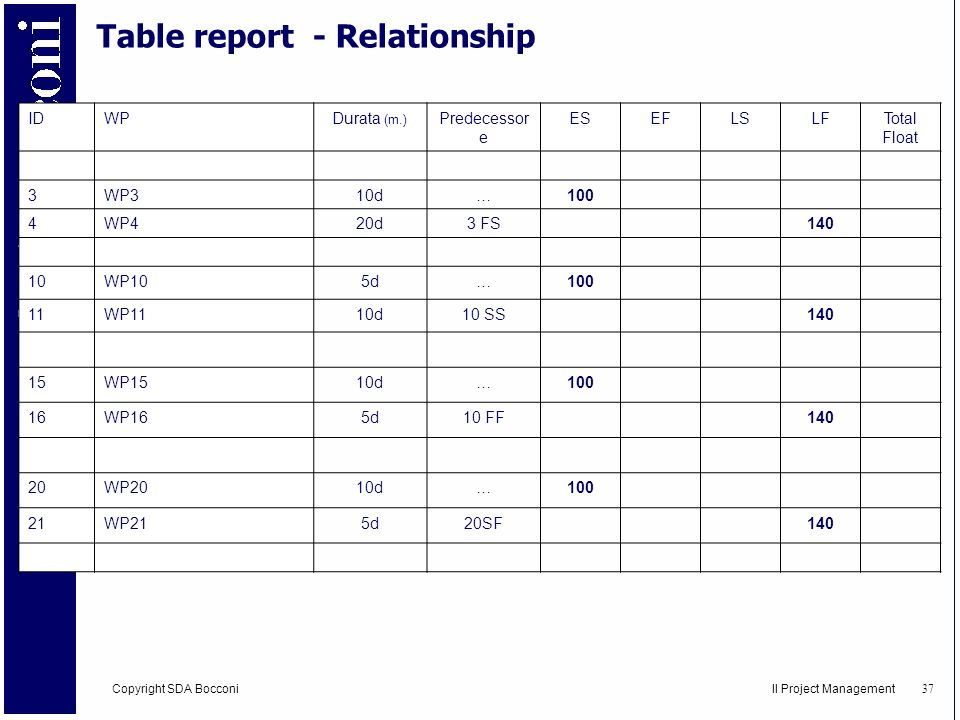 Table report - Relationship