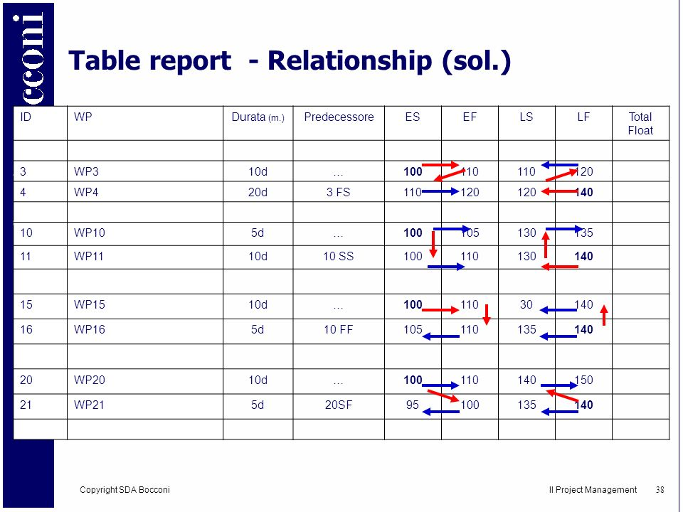Table report - Relationship (sol.)