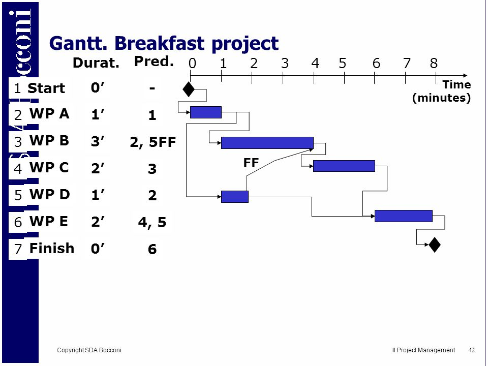 Gantt. Breakfast project