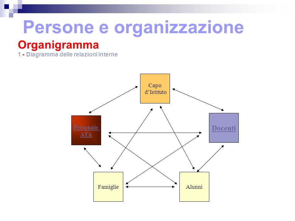 Persone e organizzazione Organigramma 1 - Diagramma delle relazioni interne