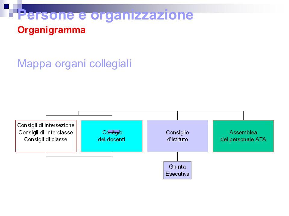 Persone e organizzazione Organigramma Mappa organi collegiali