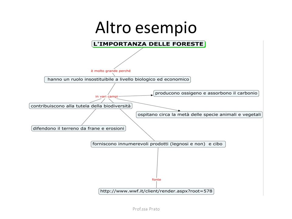 Altro esempio Prof.ssa Prato Prof.sa Prato