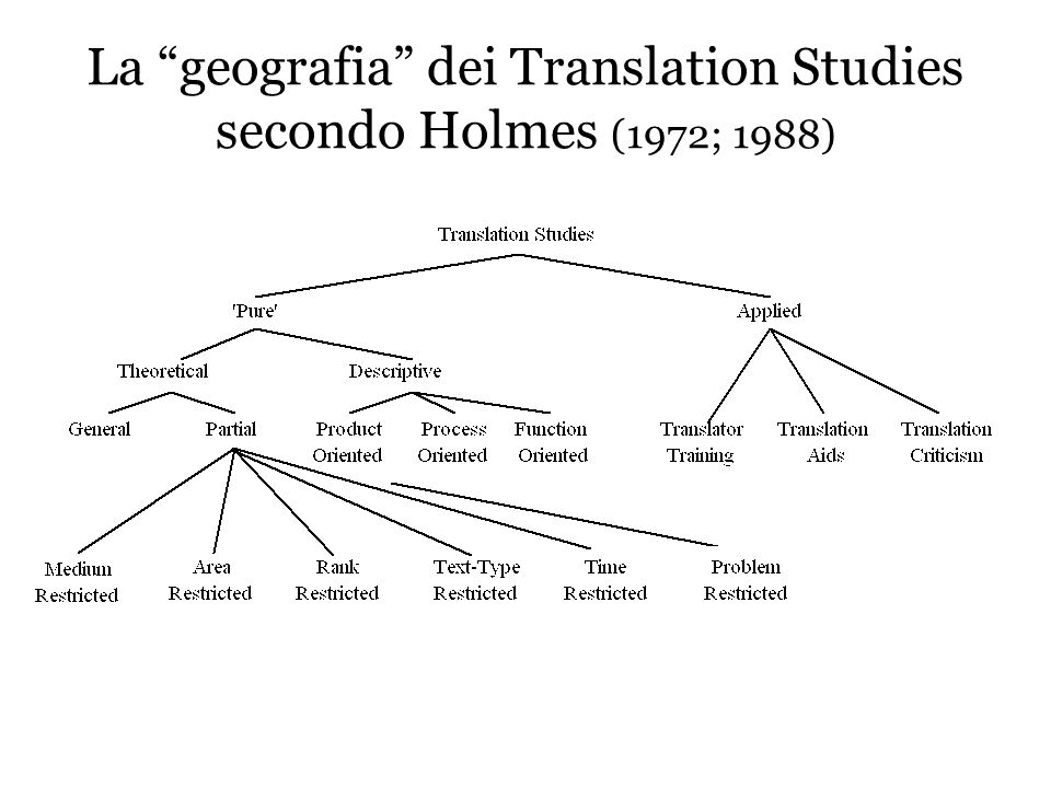 La geografia dei Translation Studies secondo Holmes (1972; 1988)