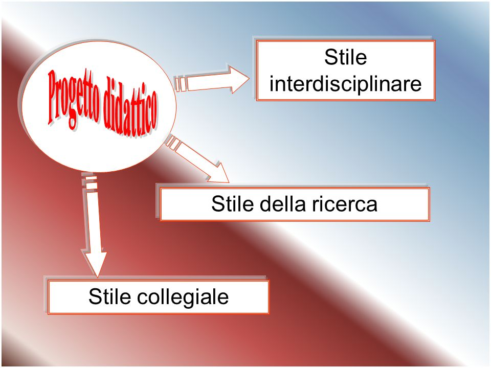 Stile interdisciplinare