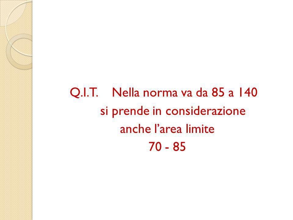 Q.I.T. Nella norma va da 85 a 140 si prende in considerazione anche l'area limite 70 - 85