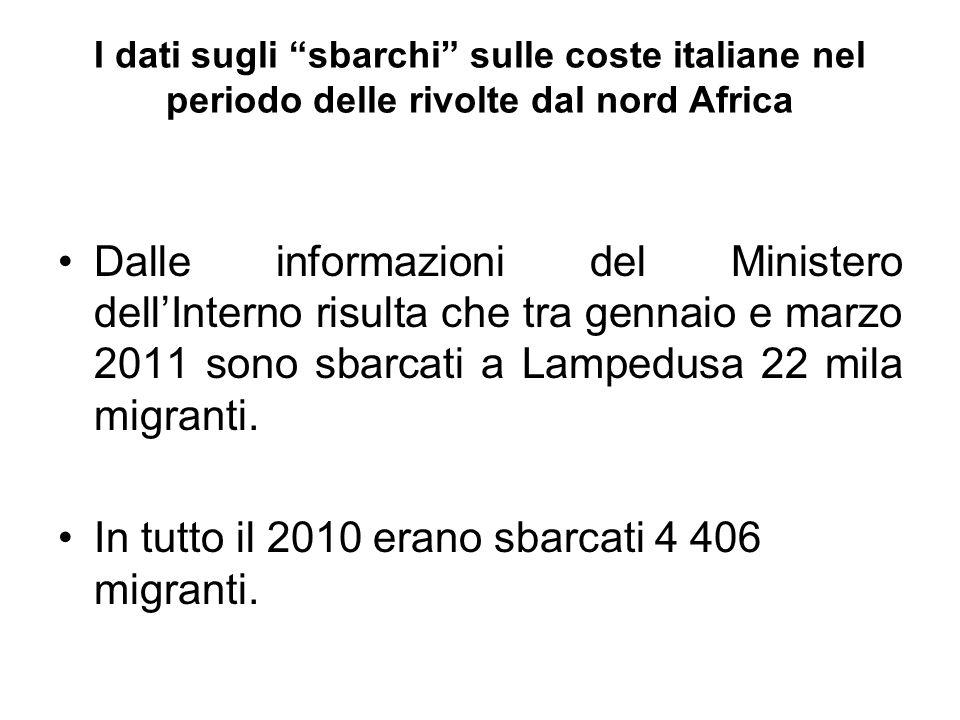 In tutto il 2010 erano sbarcati 4 406 migranti.