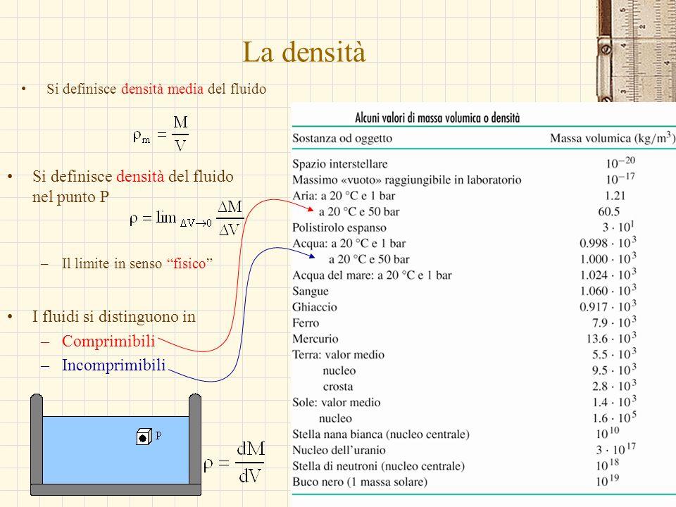 La densità Si definisce densità del fluido nel punto P