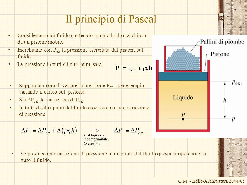Il principio di PascalConsideriamo un fluido contenuto in un cilindro racchiuso da un pistone mobile.