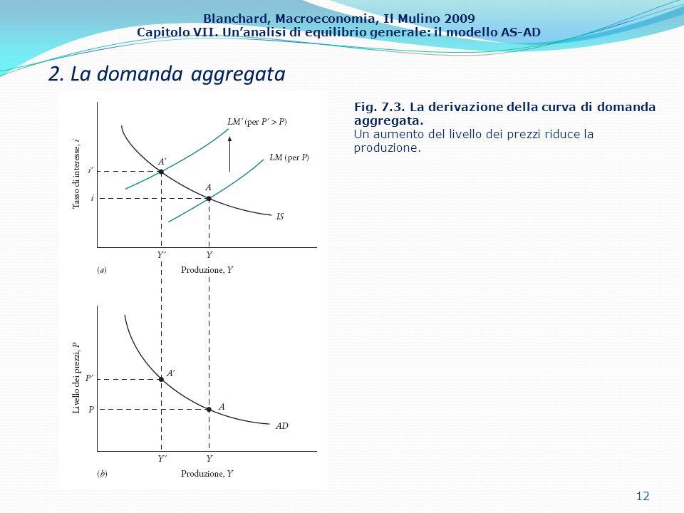 2. La domanda aggregata Fig. 7.3. La derivazione della curva di domanda aggregata.