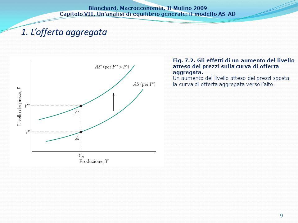 1. L'offerta aggregata Fig. 7.2. Gli effetti di un aumento del livello atteso dei prezzi sulla curva di offerta aggregata.