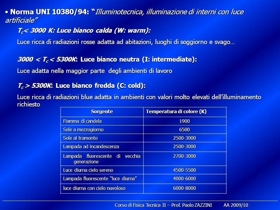 Norma UNI 10380/94: Illuminotecnica, illuminazione di interni con luce artificiale