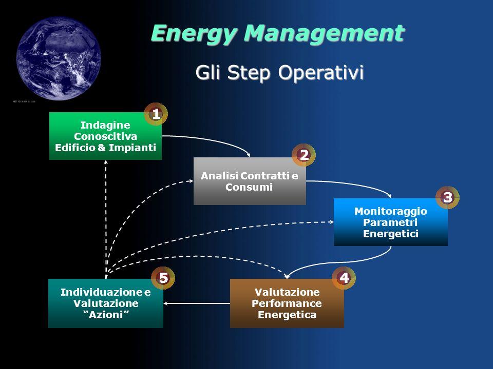 Gli Step Operativi 1 2 3 5 4 Indagine Conoscitiva Edificio & Impianti