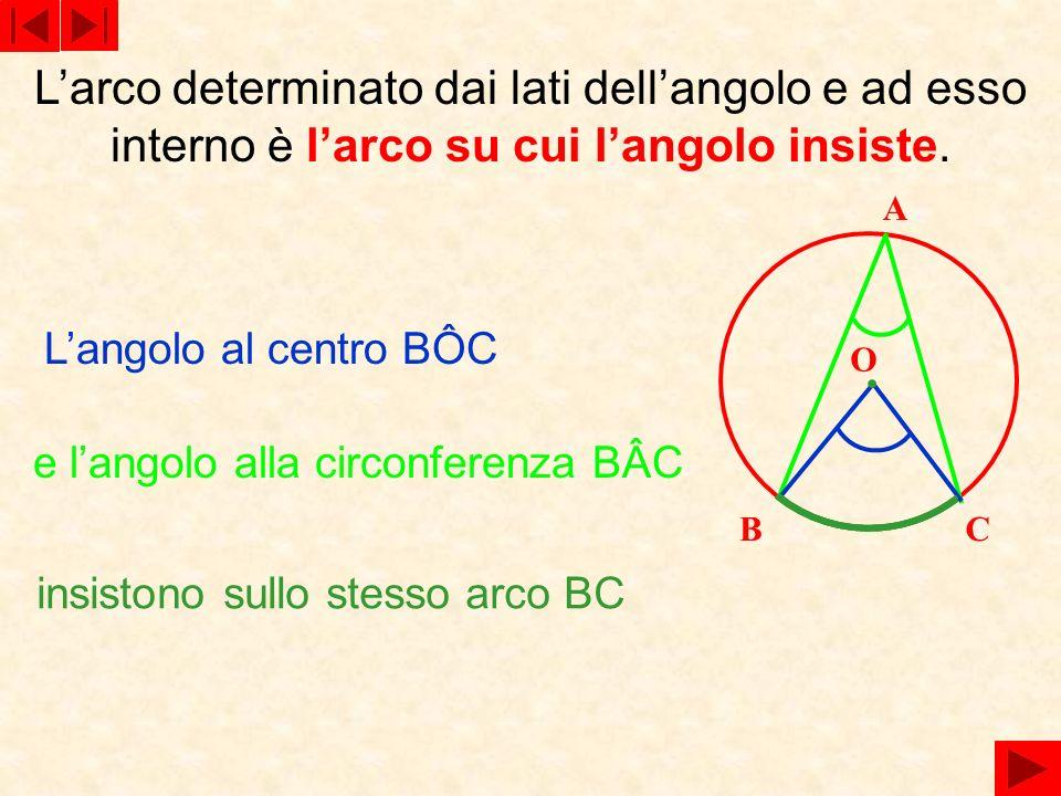 L'arco determinato dai lati dell'angolo e ad esso interno è l'arco su cui l'angolo insiste.