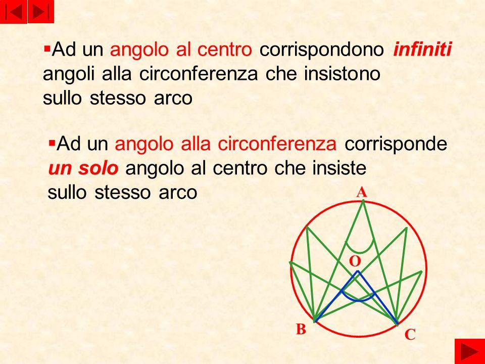 Ad un angolo al centro corrispondono infiniti
