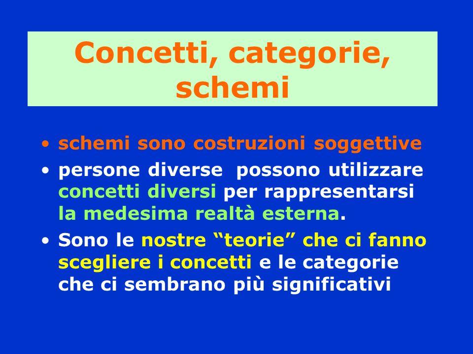 Concetti, categorie, schemi