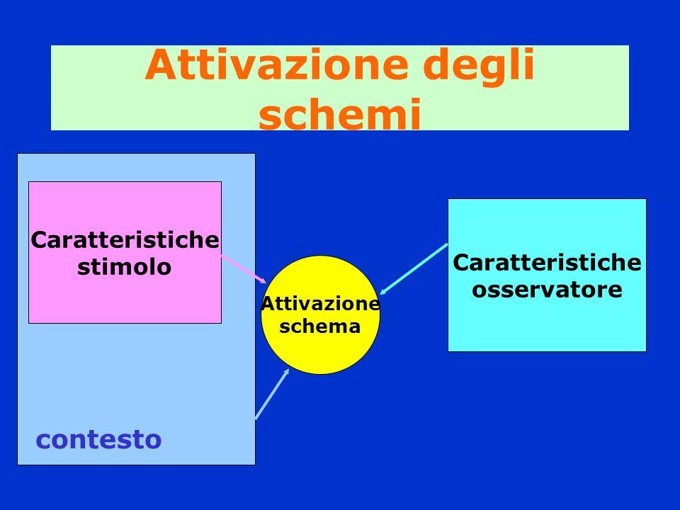 Attivazione degli schemi