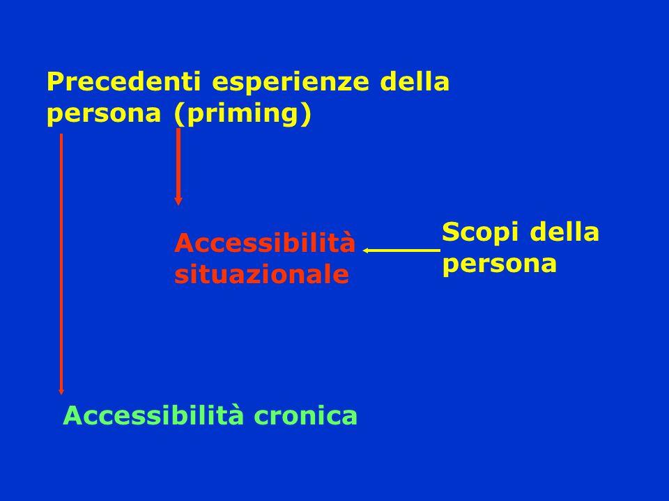 Precedenti esperienze della persona (priming)